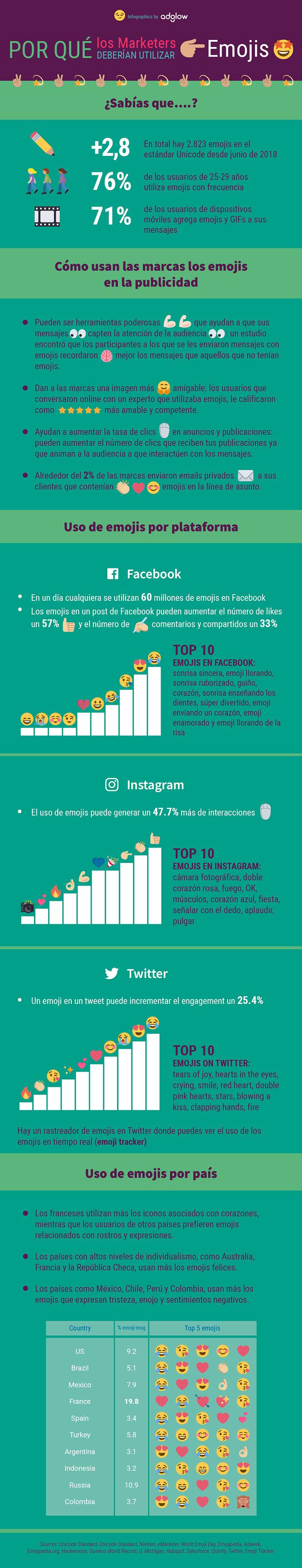 Por qué usar emojis en marketing