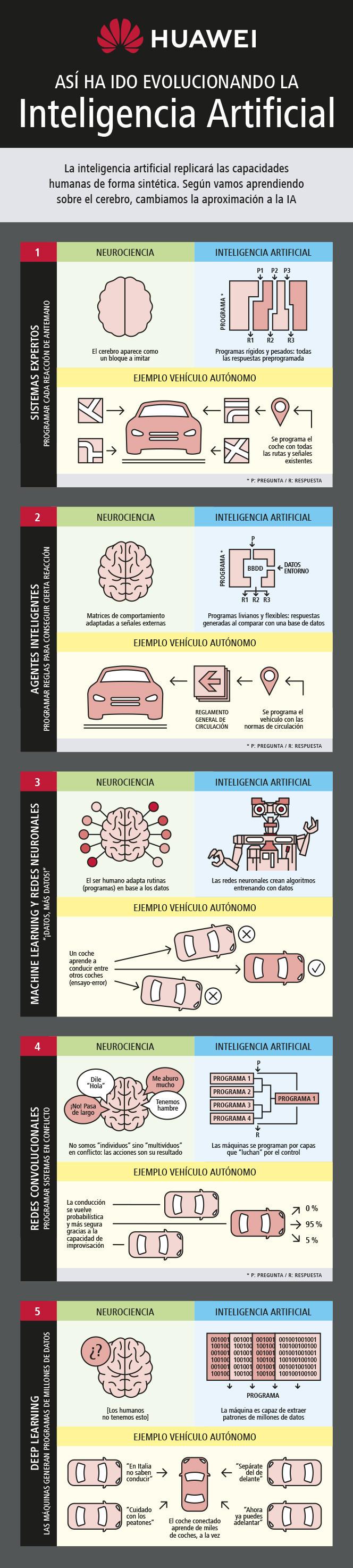 Evolución de la Inteligencia Artificial