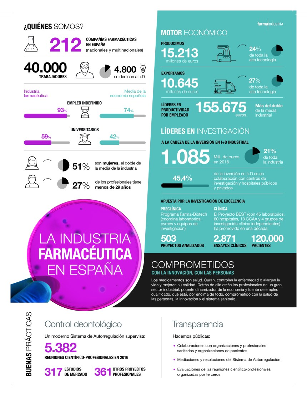 La industria farmacéutica en España