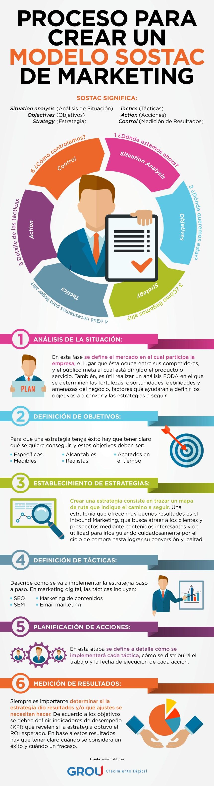 Proceso para crear un modelo SOSTAC de marketing