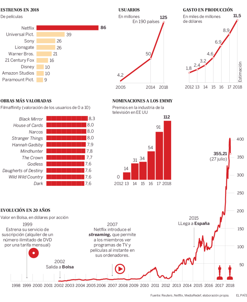 La espectacular evolución de Netflix