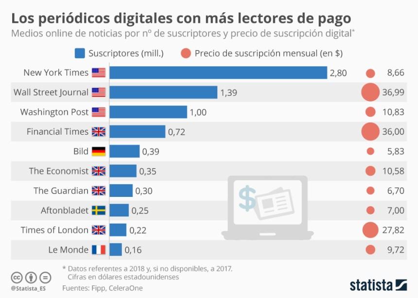 Periódicos digitales con más lectores de pago