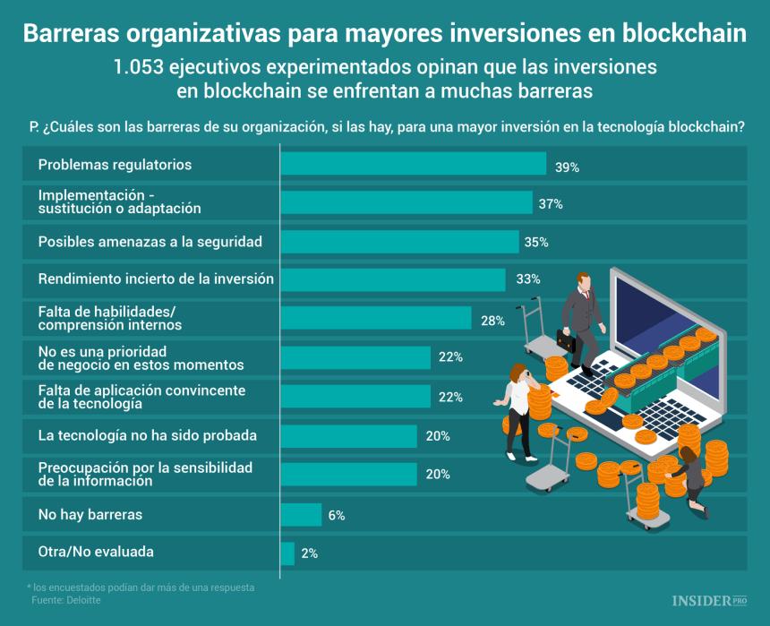 Una infografía sobre las Barreras por las que las empresas no invierten en Blockchain