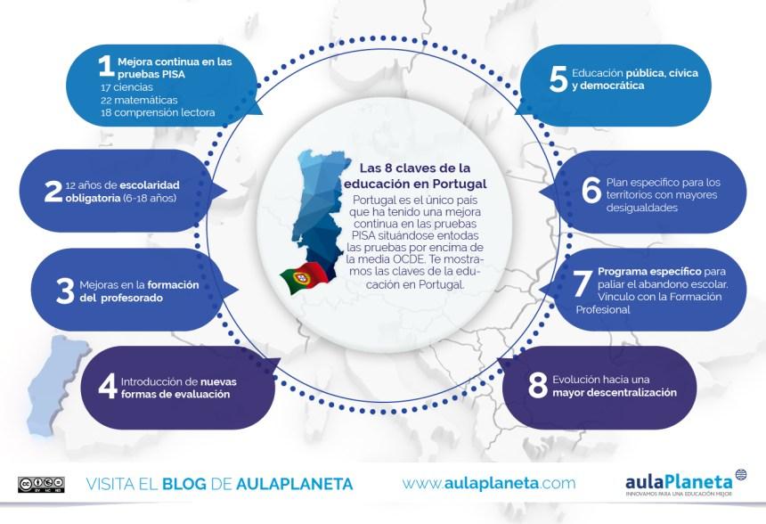 8 claves de la educación en Portugal
