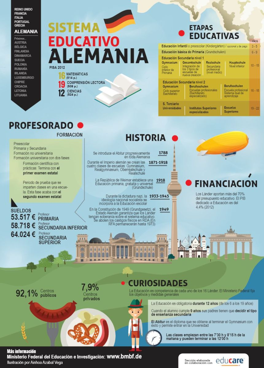 Sistema educativo de Alemania