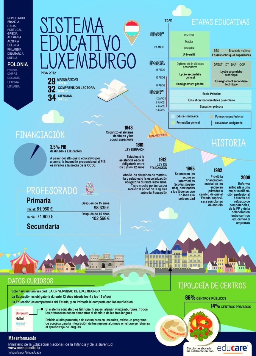 Sistema educativo de Luxemburgo