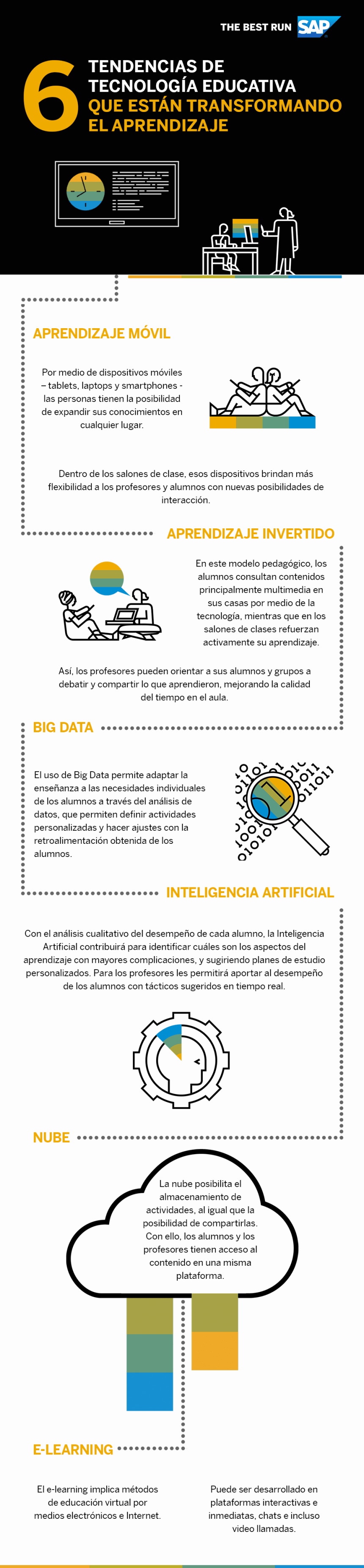 6 tendencias en Tecnología Educativa