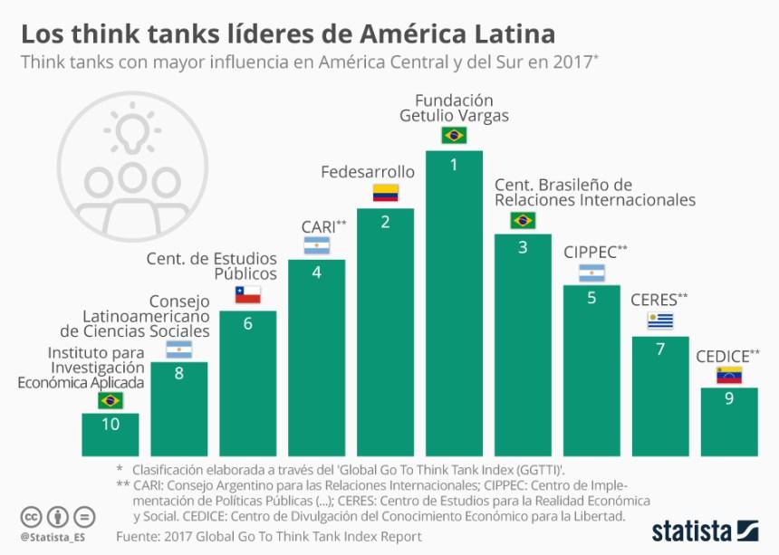 Think tanks más influyentes de América Latina