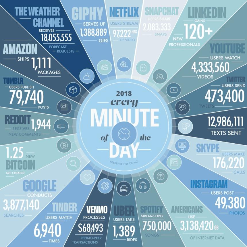 Lo que sucede en un minuto en Internet