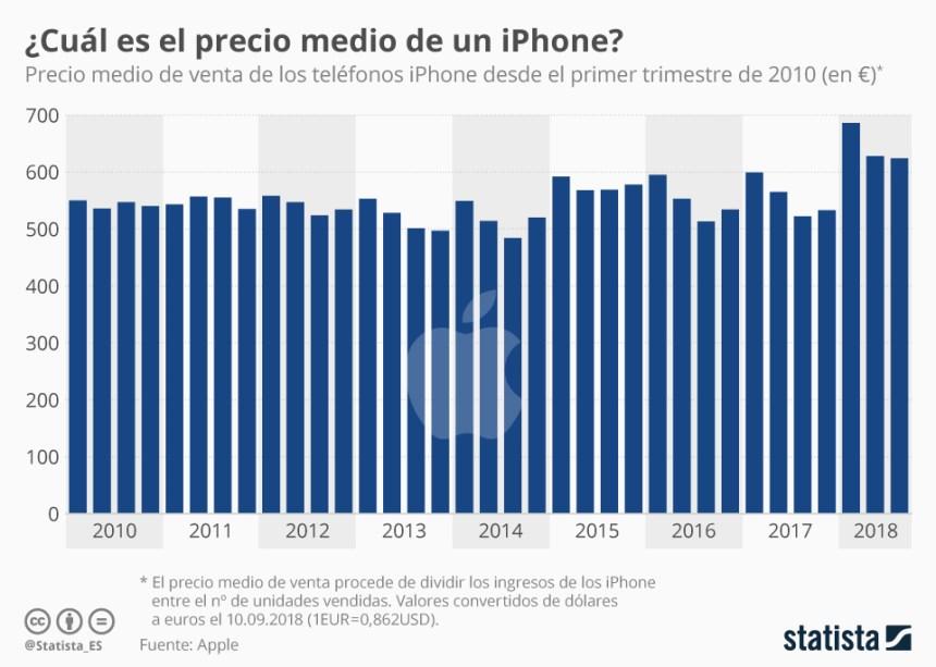 Evolución del precio medio del iPhone