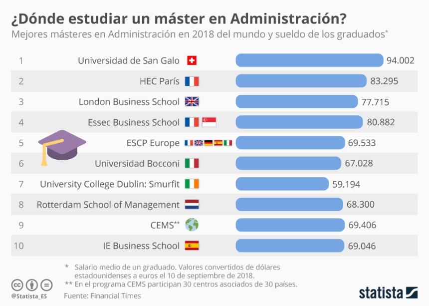 10 mejores MBA del mundo