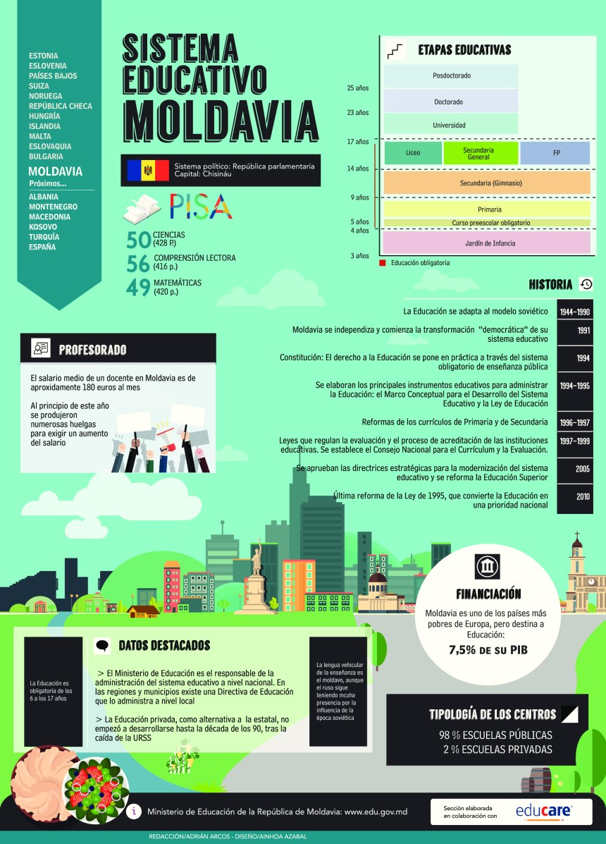 Sistema educativo de Moldavia
