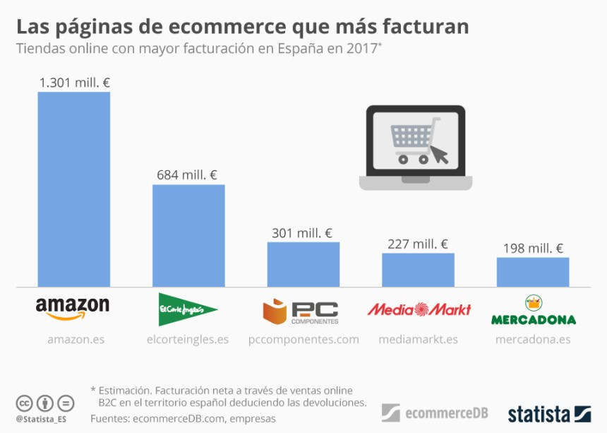 5 tiendas online que más facturan en España