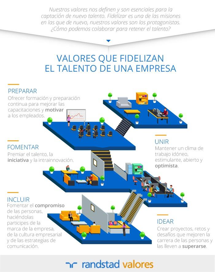 Valores que fidelizan el talento en una empresa
