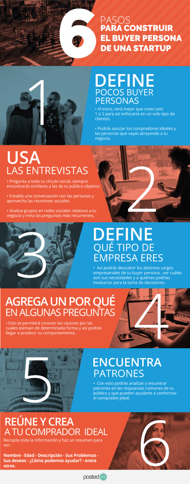6 pasos para construir el Buyer Person de una startup