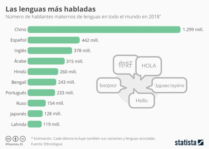 Los idiomas más hablados del mundo