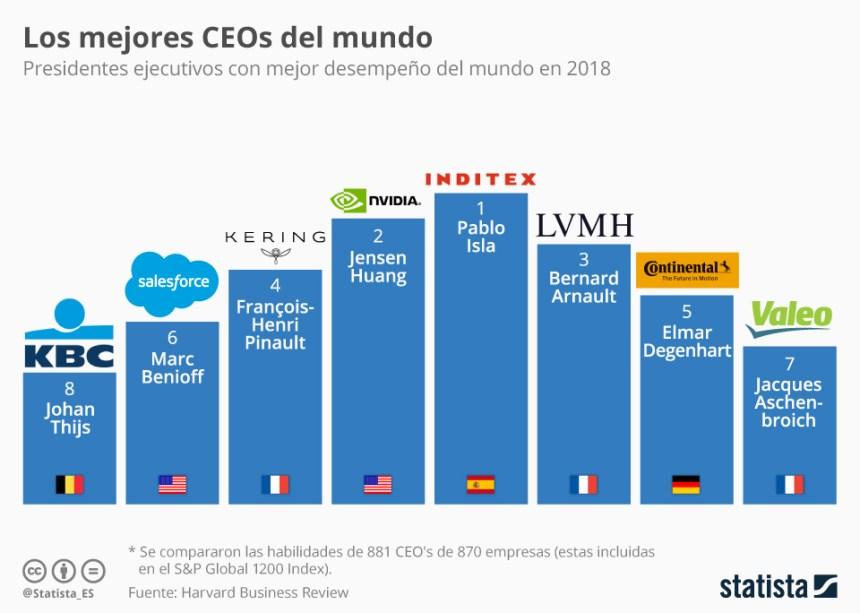 Los mejores CEOs del Mundo