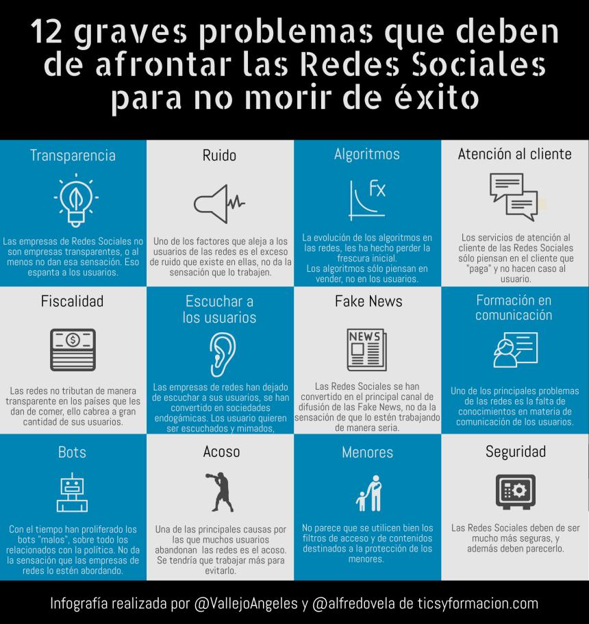 12 graves problemas que deben afrontar las Redes Sociales para no morir de éxito