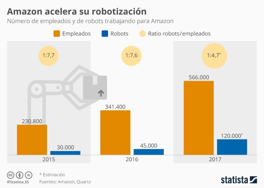 Amazon acelera su robotización
