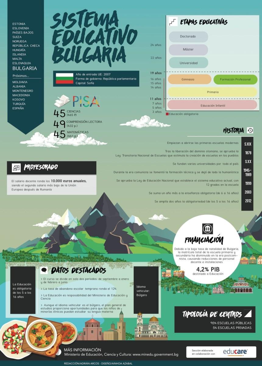 Sistema educativo de Bulgaria