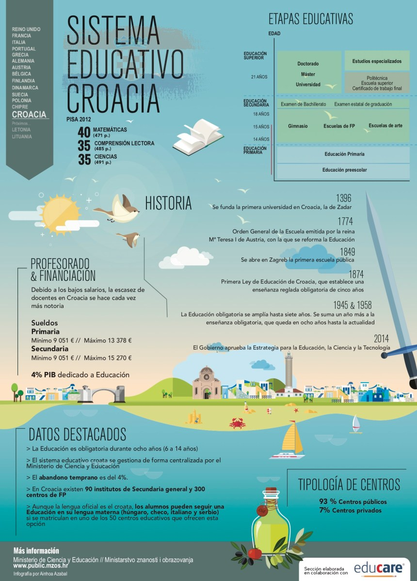 Sistema educativo de Croacia