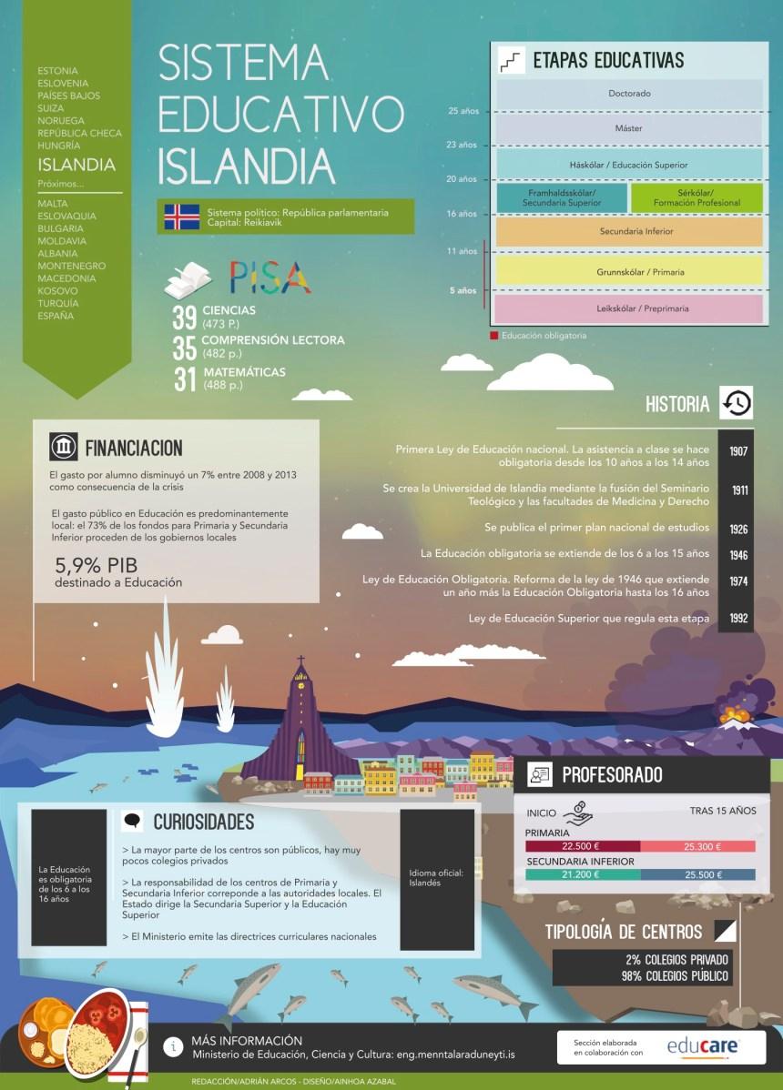 Sistema educativo de Islandia