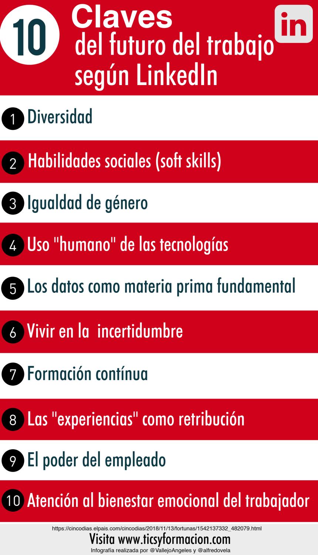 10 Claves del futuro del trabajo según LinkedIn