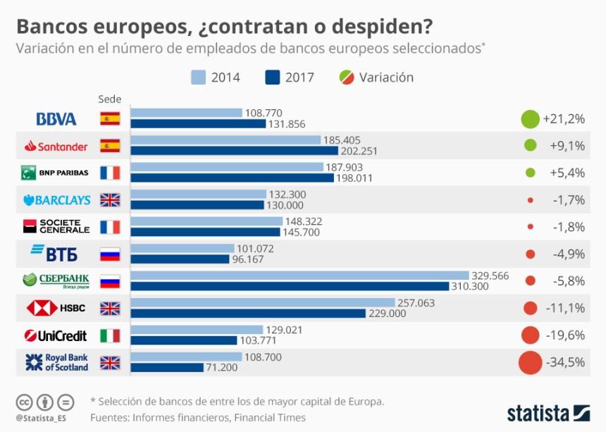 Evolución de las plantillas de los principales bancos europeos