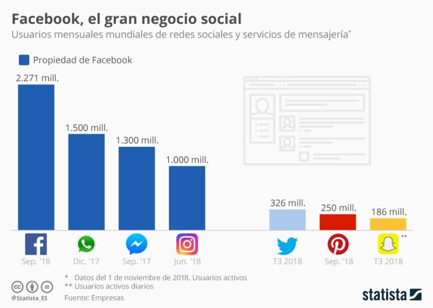 Facebook: poder absoluto en las Redes Sociales