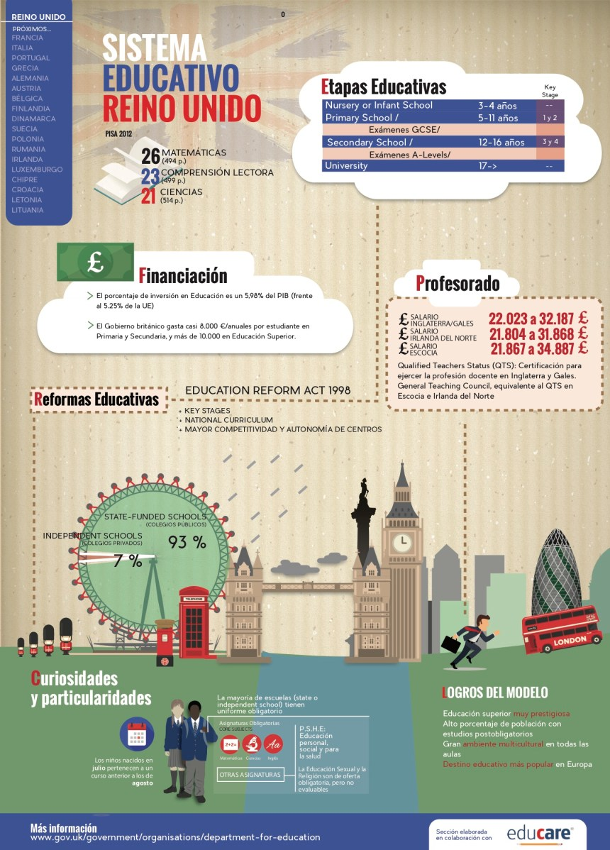Sistema educativo del Reino Unido