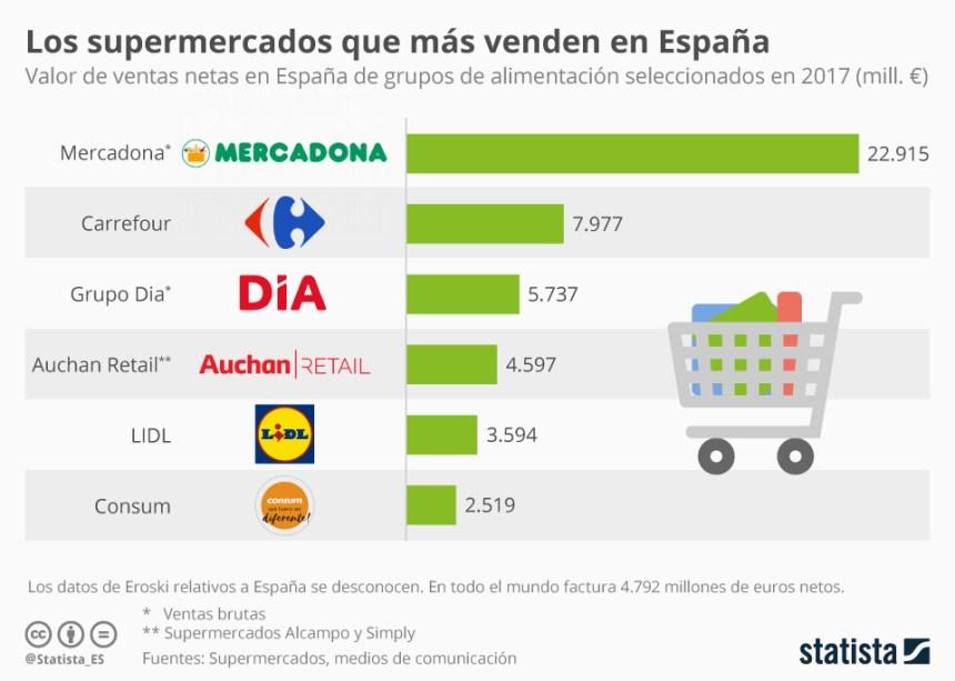 Supermercados que más venden en España