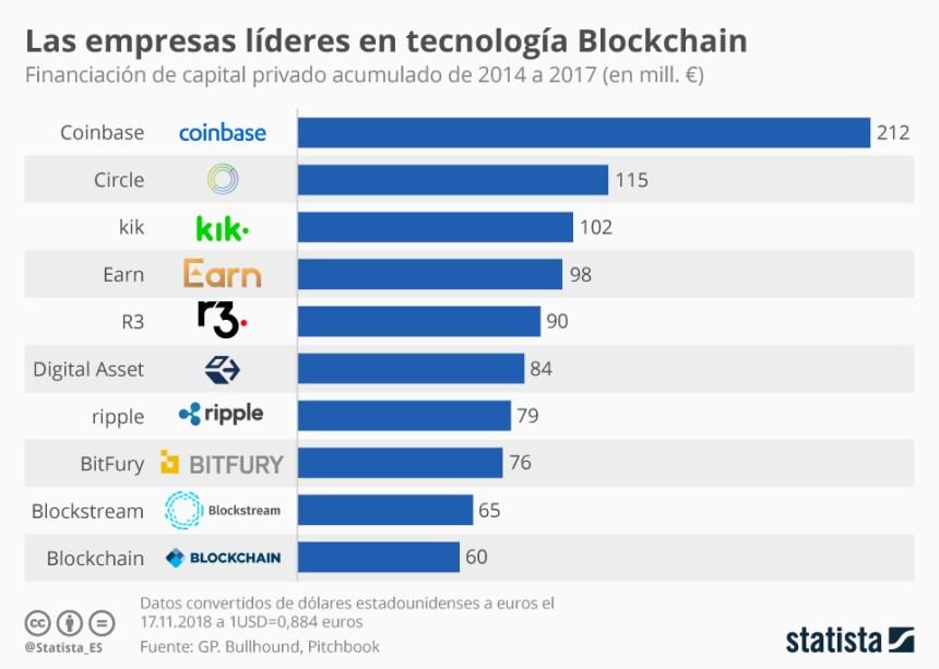 Empresas líderes en tecnología Blockchain
