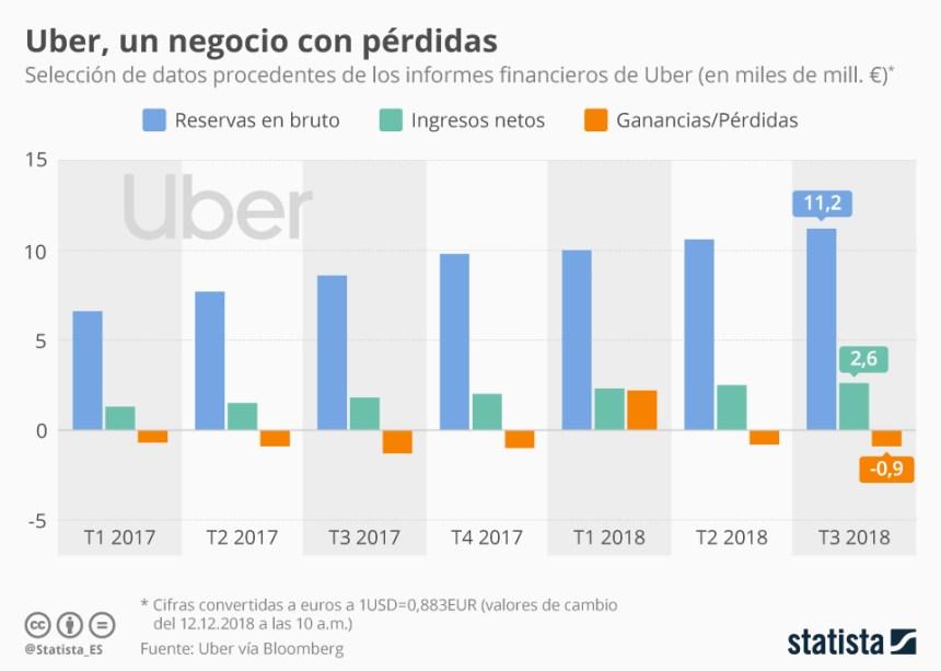Uber: evolución de ingresos y pérdidas