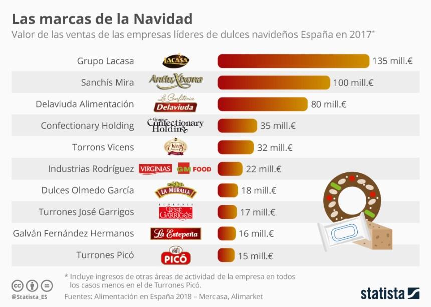 10 marcas líderes de dulces navideños en España