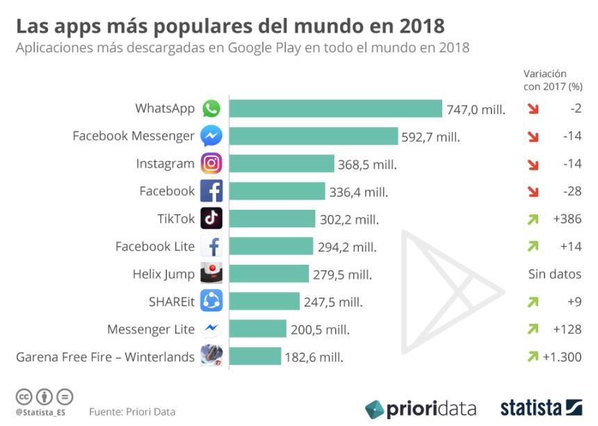 Apps más descargadas del Mundo