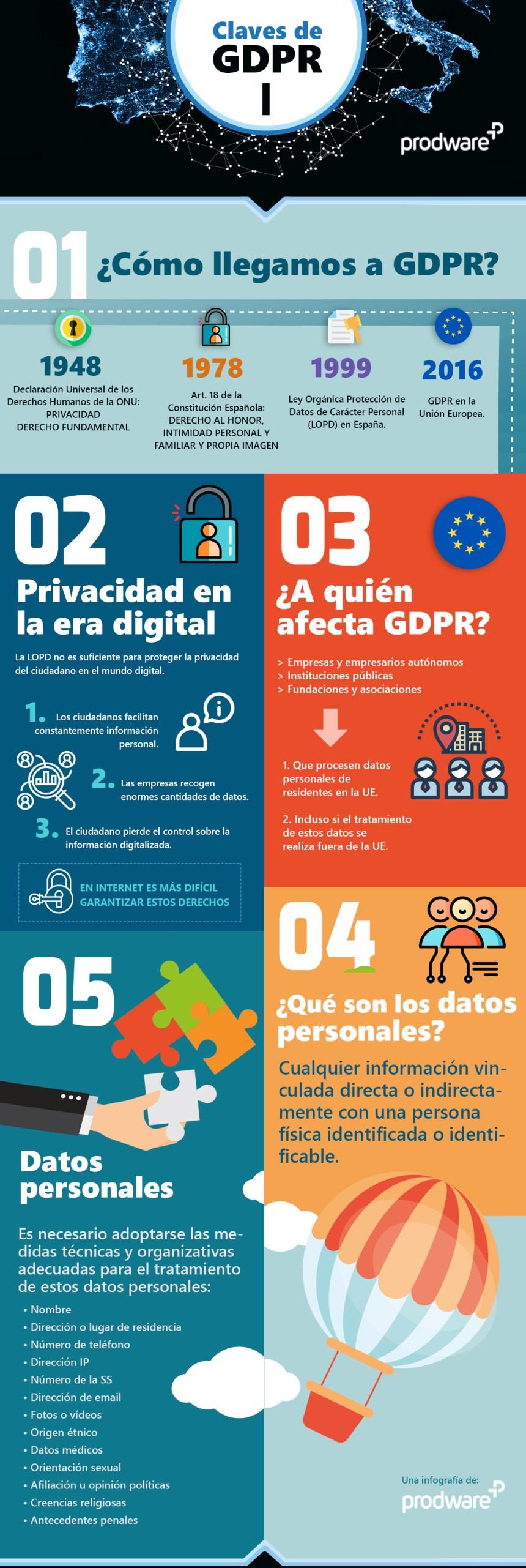 Claves del Reglamento de Protección de Datos