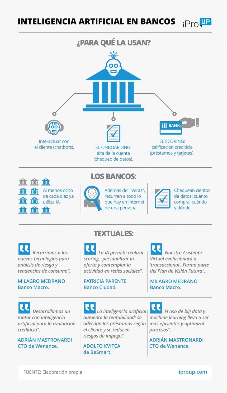 Inteligencia artificial para Bancos