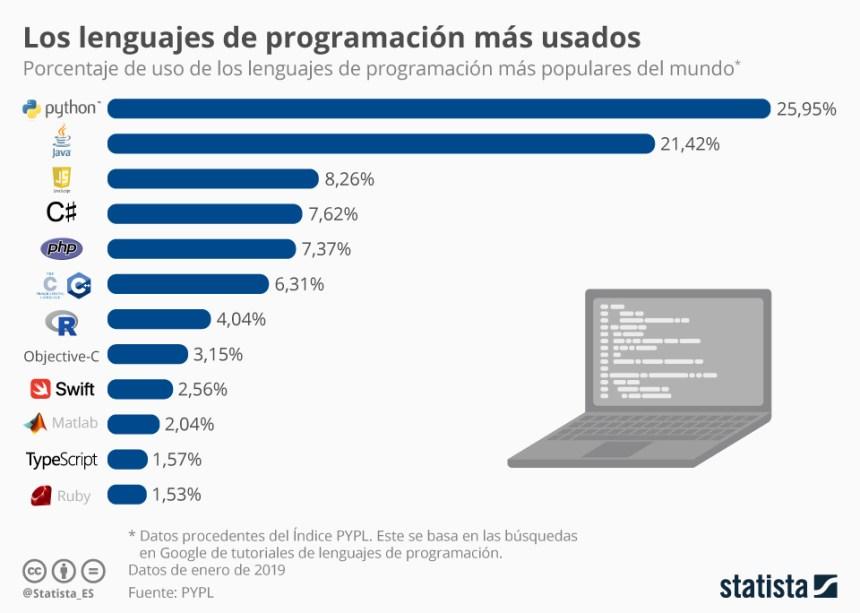 12 lenguajes de programación más usados del mundo