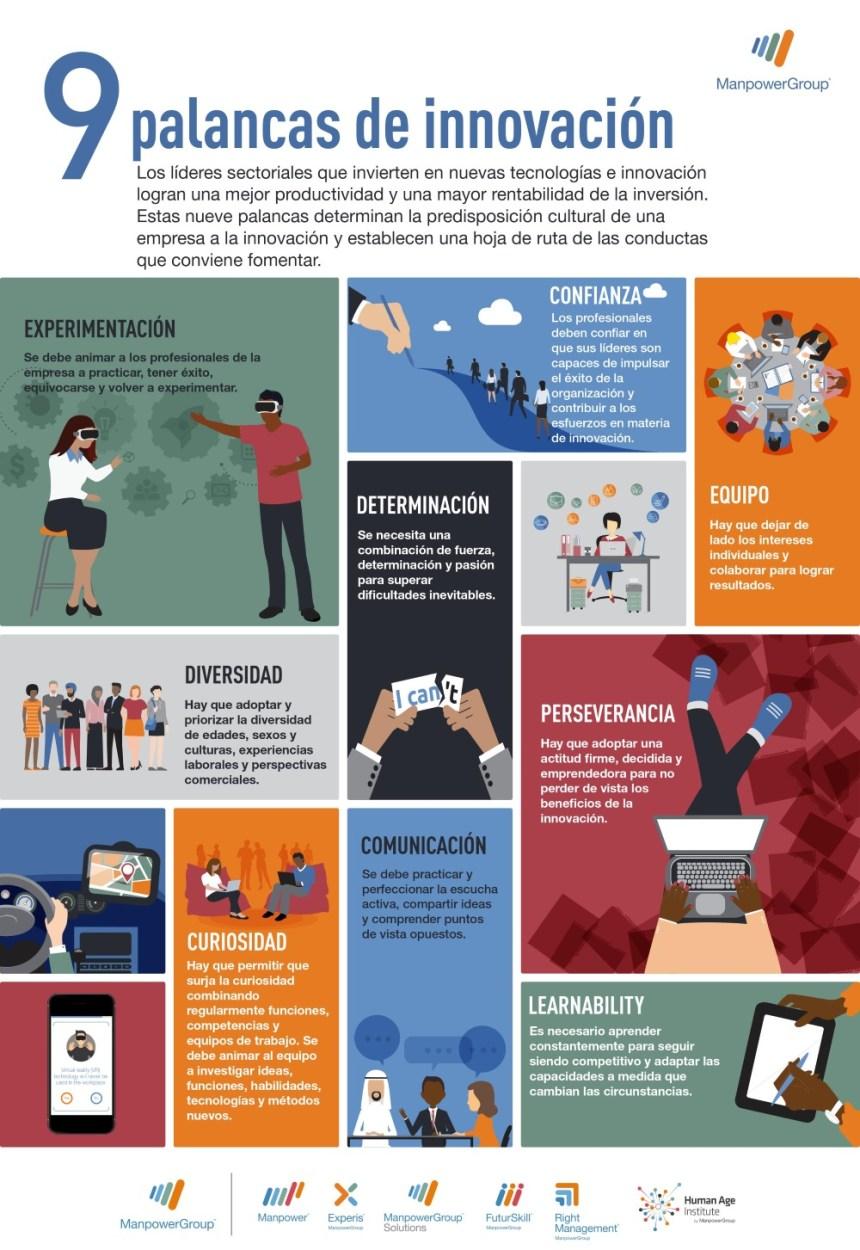 9 palancas de la innovación