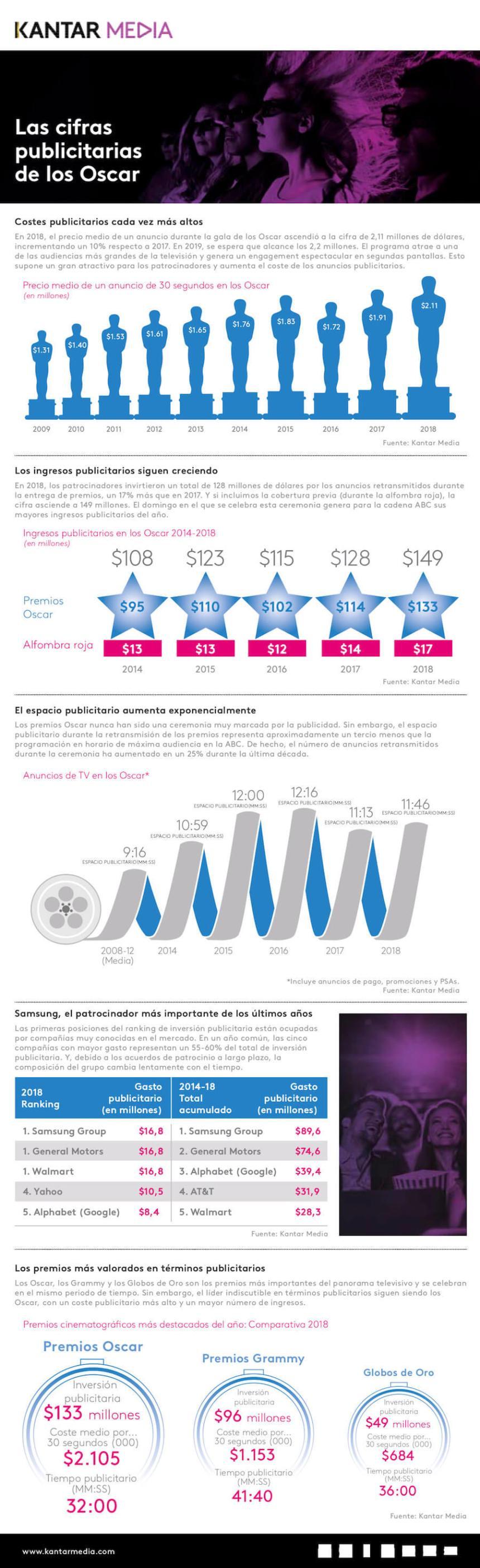Las cifras publicitarias de los Oscar
