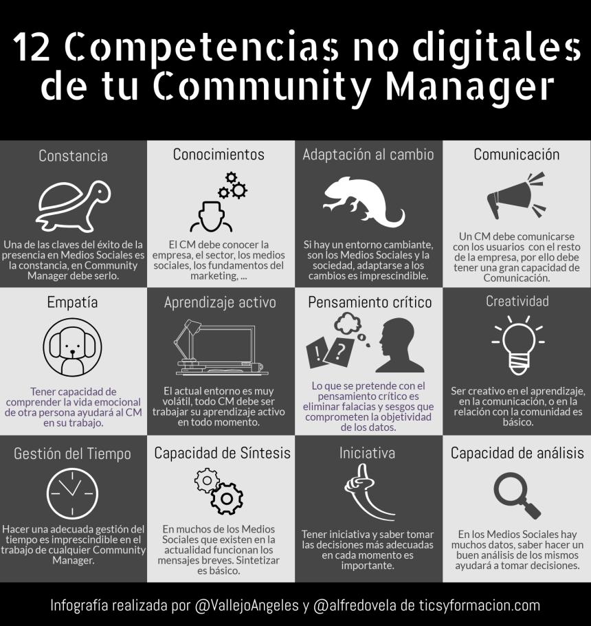 12 Competencias Digitales de tu Community Manager