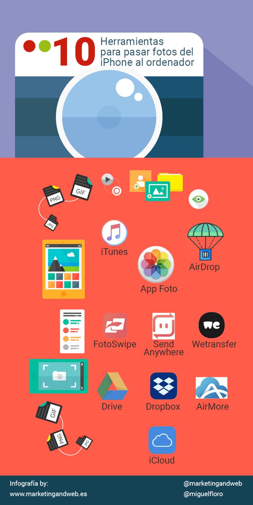 10 herramientas para pasar las fotos del iPhone a tu ordenador
