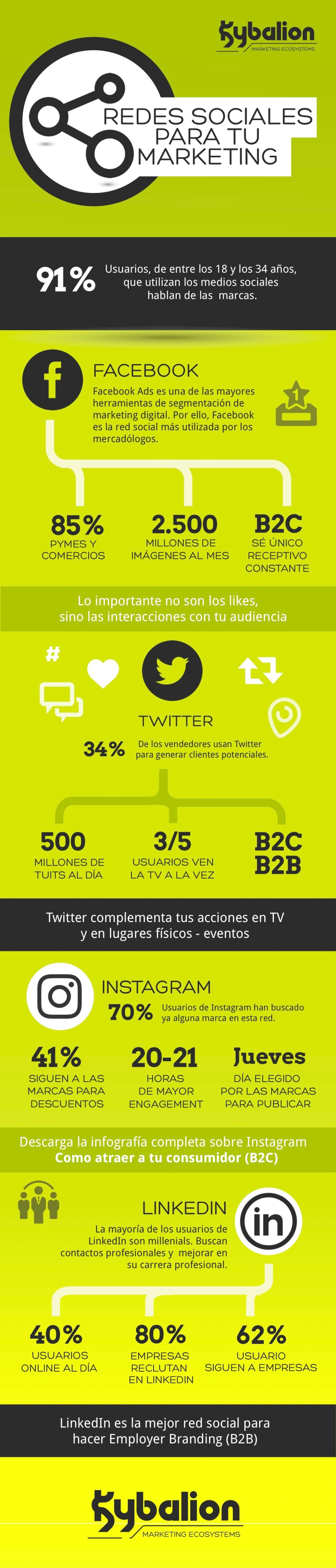 Redes Sociales para tu Marketing