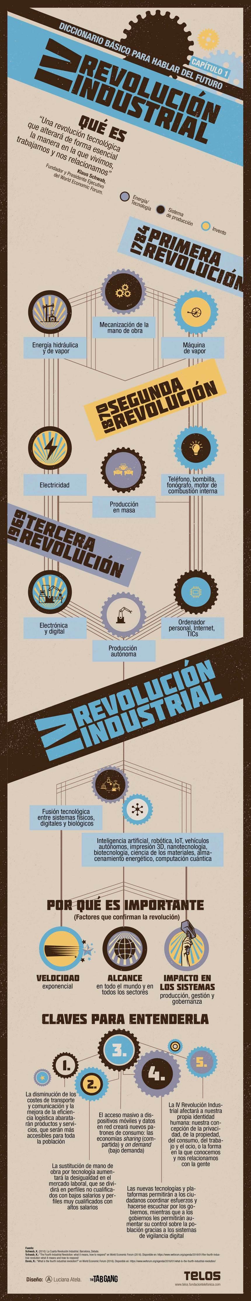 IV Revolución Industrial