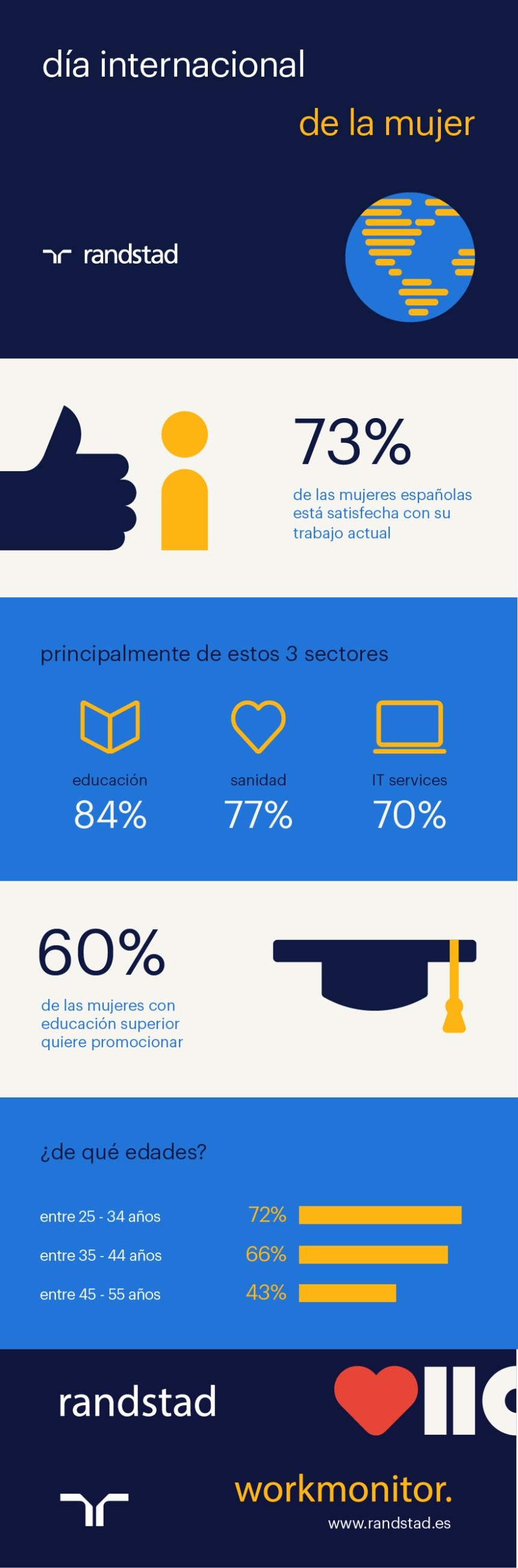 Algunos datos sobre mujeres y trabajo en España
