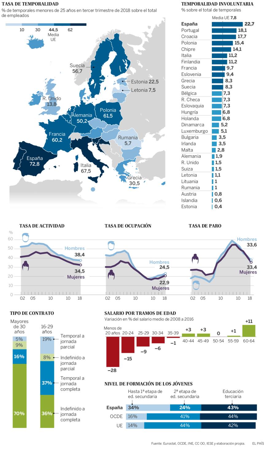 Precariedad laboral de los jóvenes en Europa