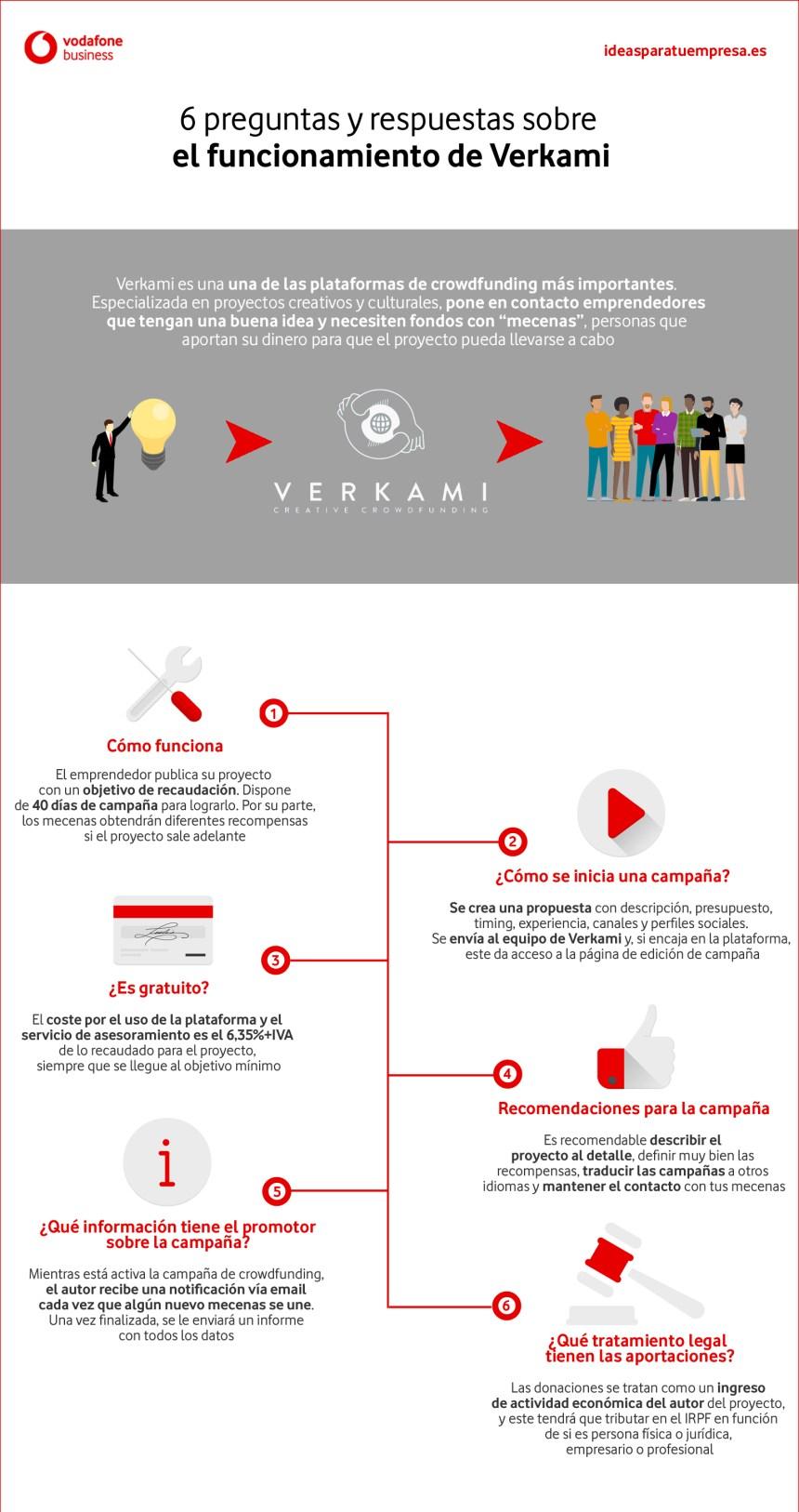 6 preguntas y respuestas sobre el funcionamiento de Verkami