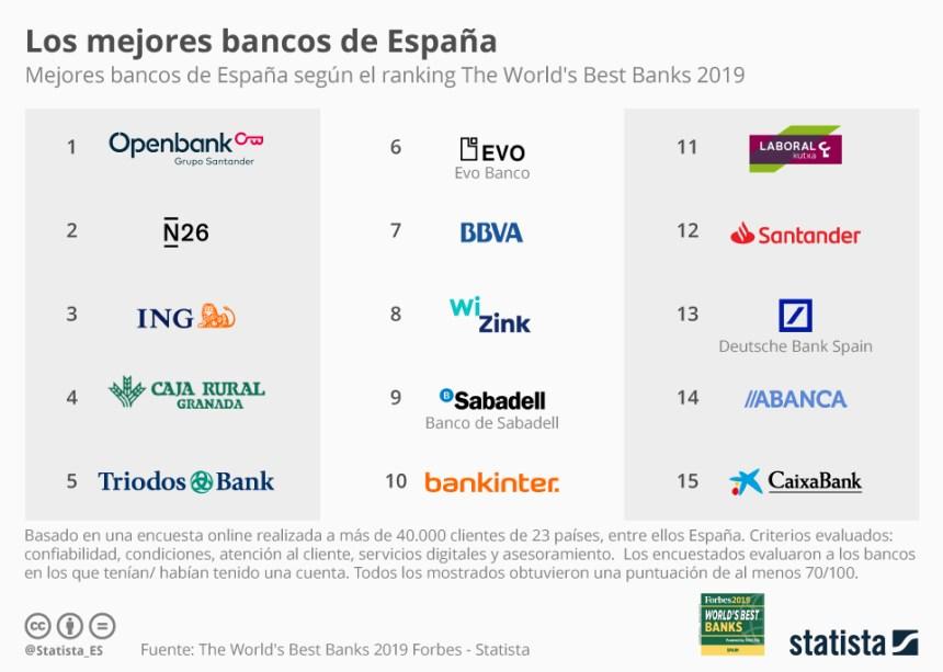 Bancos mejor valorados de España por sus clientes