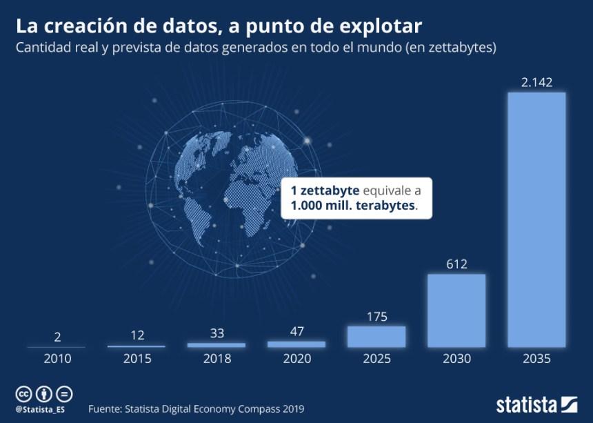 Evolución de los datos generados en el mundo