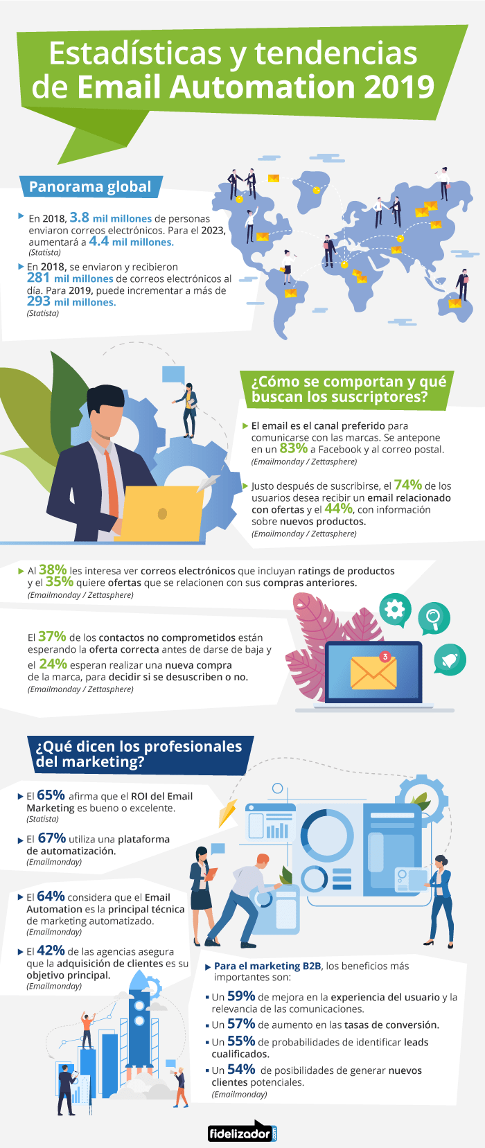 Estadísticas y tendencias de email automation